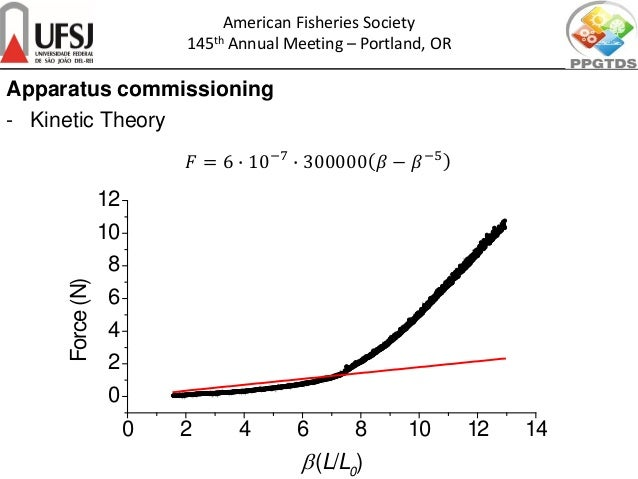 Apparatus commissioning - Kinetic Theory 𝐹𝐹 = 6 � 10−7 � 300000 𝛽𝛽 − 𝛽𝛽−5 American Fisheries Society 145th Annual Meeting ...