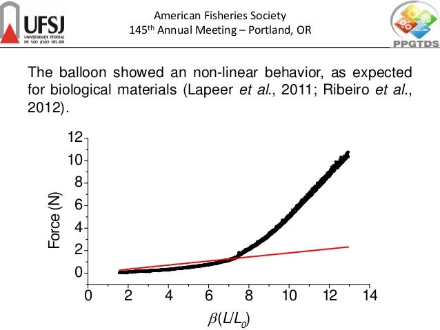 The balloon showed an non-linear behavior, as expected for biological materials (Lapeer et al., 2011; Ribeiro et al., 2012...