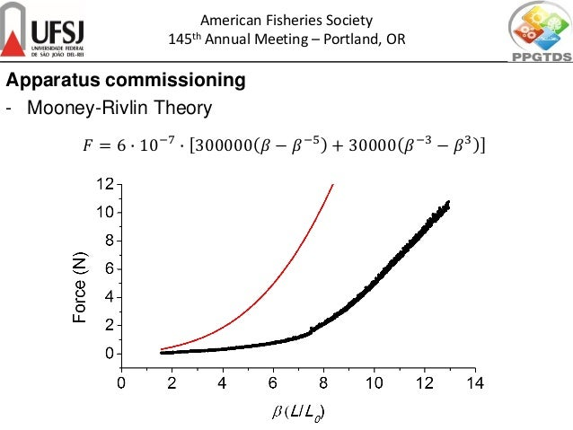 𝐹𝐹 = 6 � 10−7 � 300000 𝛽𝛽 − 𝛽𝛽−5 + 30000 𝛽𝛽−3 − 𝛽𝛽3 American Fisheries Society 145th Annual Meeting – Portland, OR Apparat...