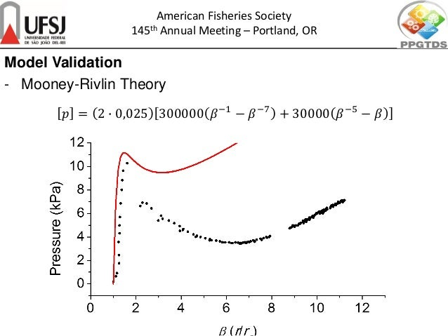 𝑝𝑝 = 2 � 0,025 300000 𝛽𝛽−1 − 𝛽𝛽−7 + 30000 𝛽𝛽−5 − 𝛽𝛽 American Fisheries Society 145th Annual Meeting – Portland, OR Model V...