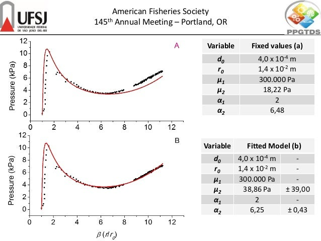 American Fisheries Society 145th Annual Meeting – Portland, OR Variable Fixed values (a) d0 4,0 x 10-4 m r0 1,4 x 10-2 m μ...