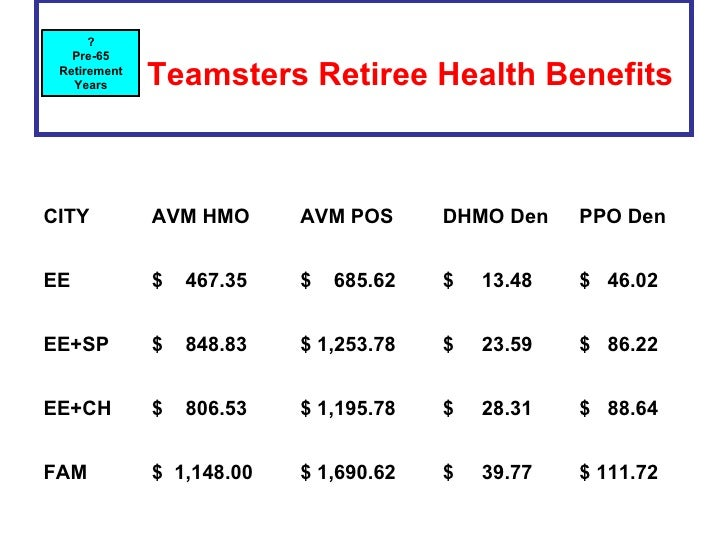 Teamsters Retiree Health Benefits   ? Pre-65 Retirement Years CITY AVM HMO  AVM POS  DHMO Den  PPO Den  EE $  467.35  $ ...