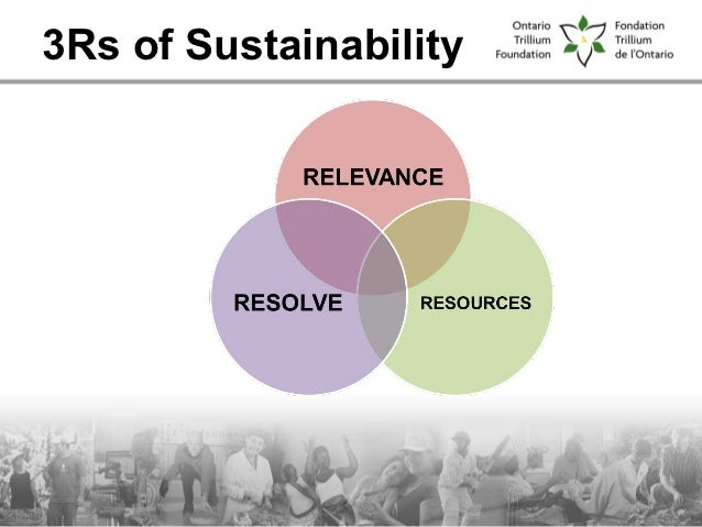 3Rs of Sustainability
