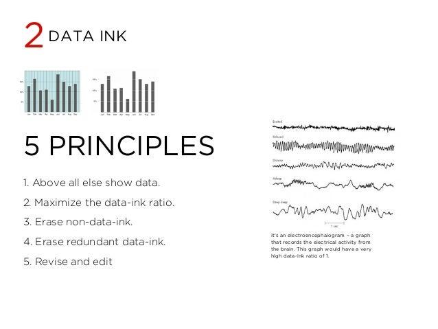visual display of quantitative information tufte pdf