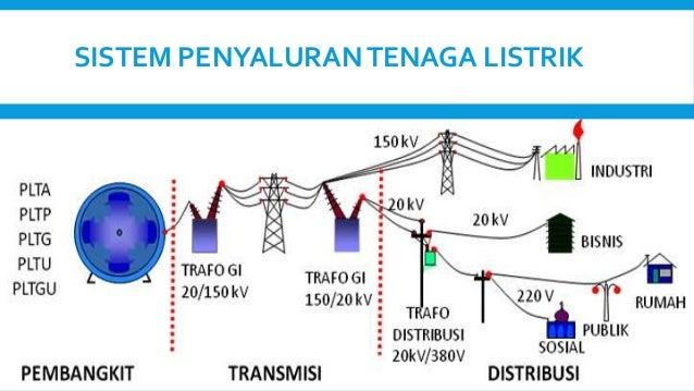 Image result for penyaluran tenaga listrik