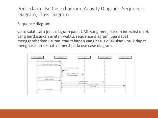 Tugas3 ku 0316 dezanmaulana 1411510975 perbedaan use case diagram ccuart Choice Image