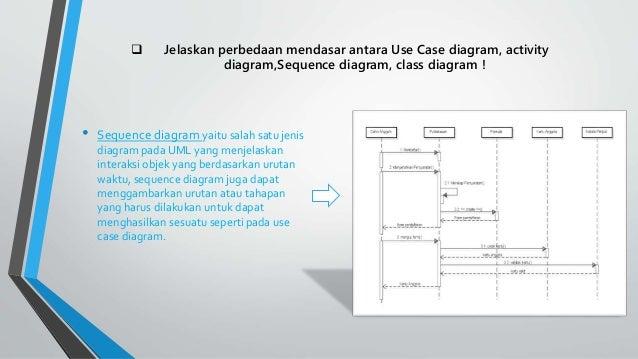 Tugas 3 rekweb laily fitria 1412510511 6 sequence diagram ccuart Choice Image