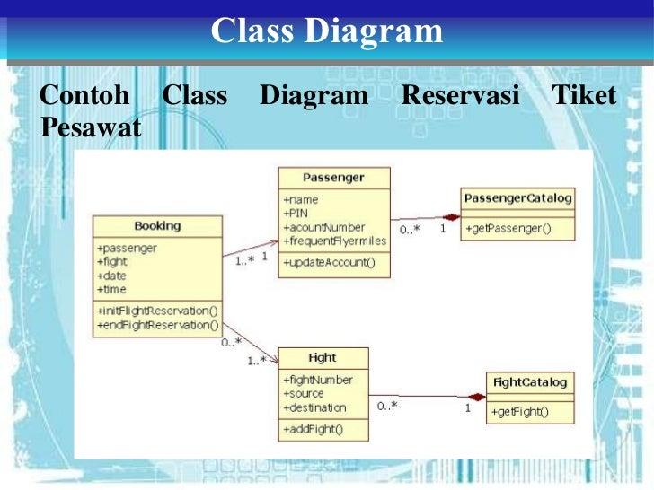 Diagram Sequence Diagram Pemesanan Tiket Online Full