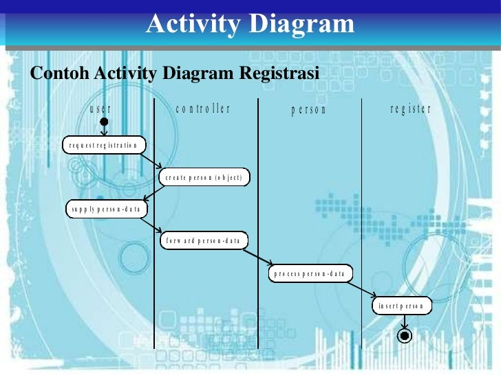 Tugas 3 adbo class object state dan activity diagram contoh activity diagram box office receive order 39 ccuart Choice Image