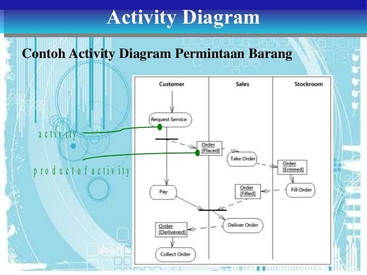 Class diagram penjualan tiket kereta api radio wiring diagram class diagram penjualan tiket kereta api images gallery tugas 3 adbo class object state dan activity diagram rh slideshare net ccuart Choice Image