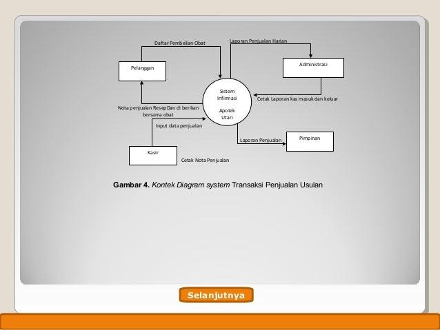 Tugas akhir document flowchart transaksi penjualan non resep usulan selanjutnya design by isroi2004 16 ccuart Choice Image