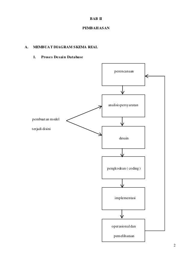 Tugas akhir informasi dan proses bisnis proses penjualan 7 gambar diagram ccuart Image collections