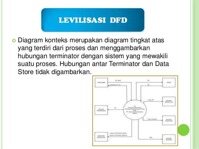 Tugas dfd kelompok 9 9 levilisasi dfd diagram konteks merupakan ccuart Choice Image