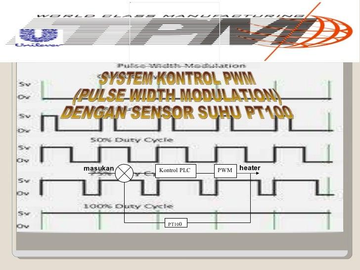 SYSTEM KONTROL PWM (PULSE WIDTH MODULATION) DENGAN SENSOR SUHU PT100  Kontrol PLC PWM PT10 0 masukan heater