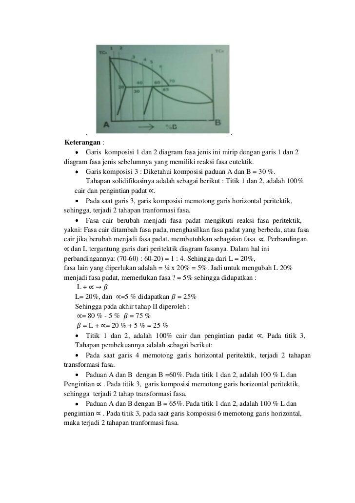 This is my material terangan garis komposisi 1 dan 2 diagram fasa jenis ini mirip dengan garis 1 dan 2diagram fasa jenis sebelumnya yang memiliki reaksi fasa eutektik ccuart Image collections