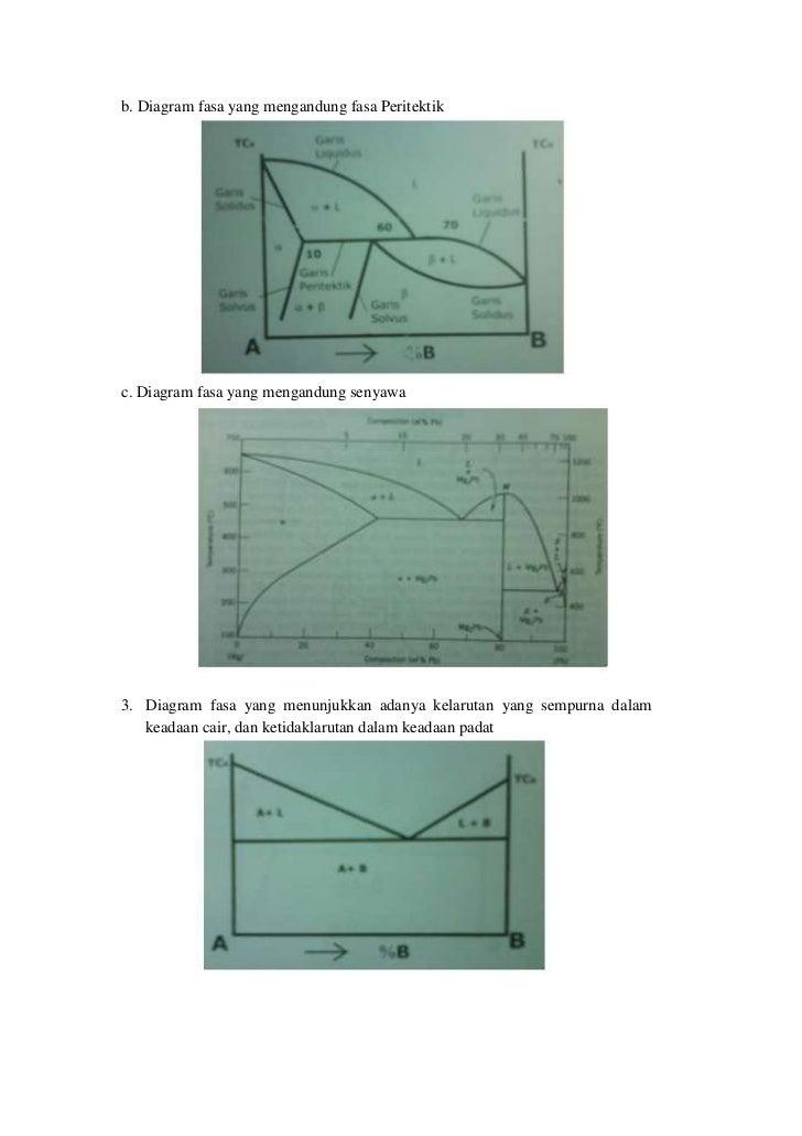 This is my material diagram fasa yang mengandung reaksi fasa eutektik 2 ccuart Image collections