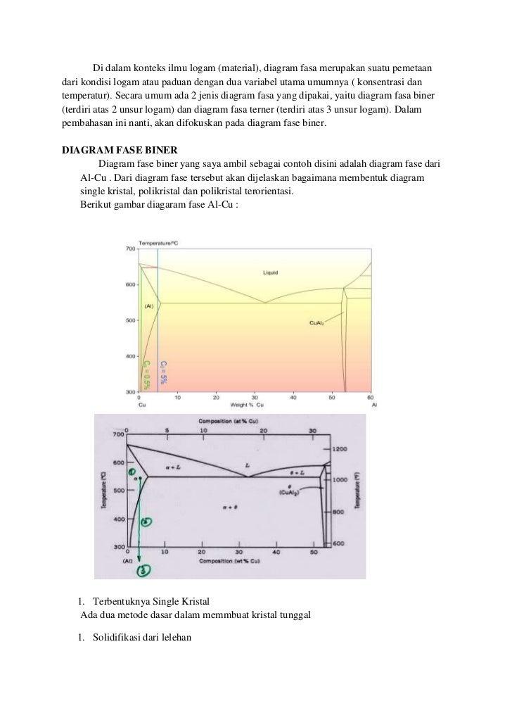 This is my material diagram fasa yang menunjukkan adanya kelarutan yang sempurna dalam keadaan cair dan ketidaklarutan dalam keadaan padat 3 ccuart Image collections