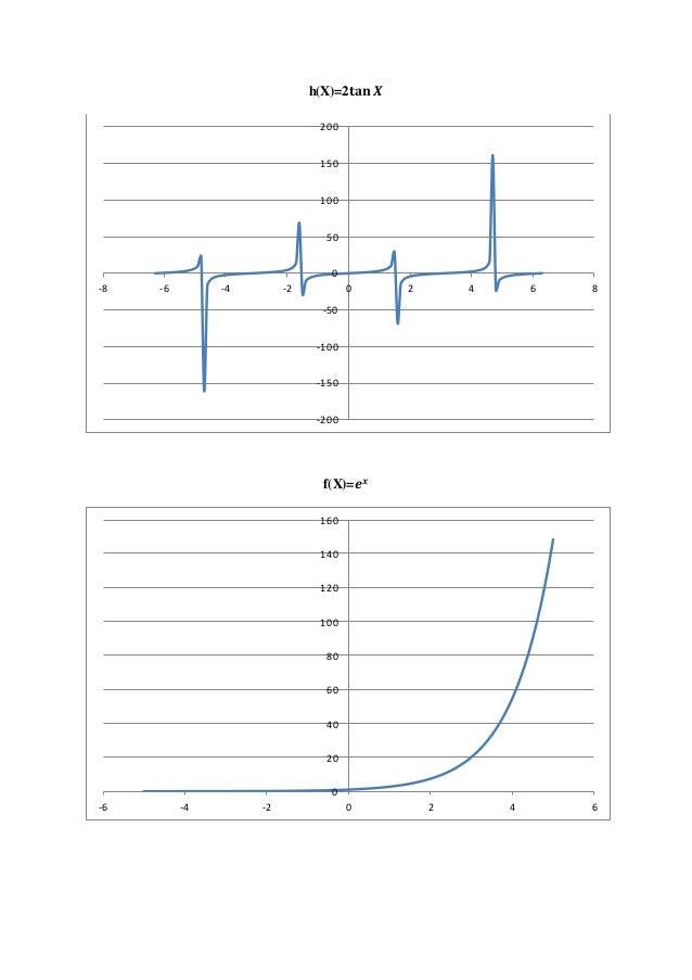 Gambar grafik suatu fungsi ccuart Gallery