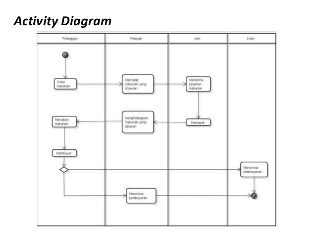 Tugas Kelompok 2 Rekweb Penjelasan Uml Flowchart Project E Comm