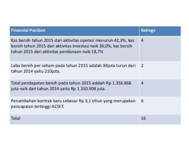 Strategi Pengembangan Usaha Minyak Kelapa Sawit (CPO) Unit Usaha Adolina PT Perkebunan Nusantara IV