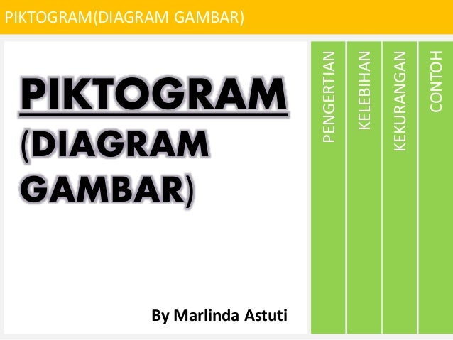 PIKTOGRAM(DIAGRAM GAMBAR) CONTOH KEKURANGAN KELEBIHAN PENGERTIAN PIKTOGRAM (DIAGRAM GAMBAR) By Marlinda Astuti