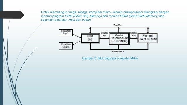 Tugas mandiri sistem mikroprosesor 6 untuk membangun fungsi sebagai komputer ccuart Choice Image