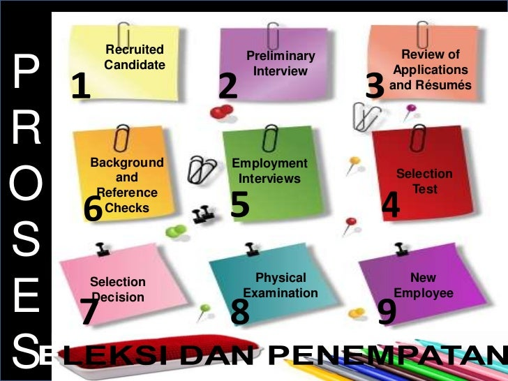 Recruited     Preliminary     Review ofP     Candidate      Interview    Applications                                  and...