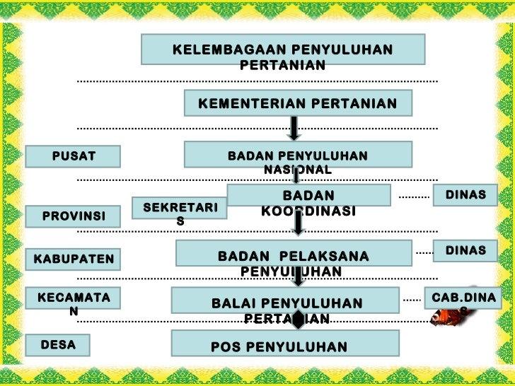 Fungsi kelembagaan penyuluhan pertanian pdf