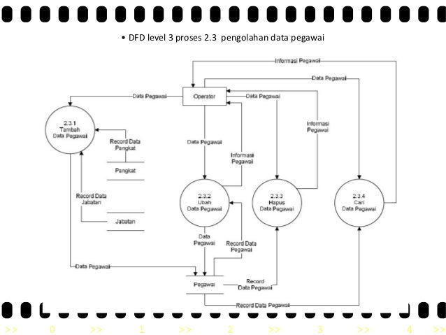 Tugas rpl 21 dfd level 3 proses 23 pengolahan data pegawai 0 ccuart Gallery