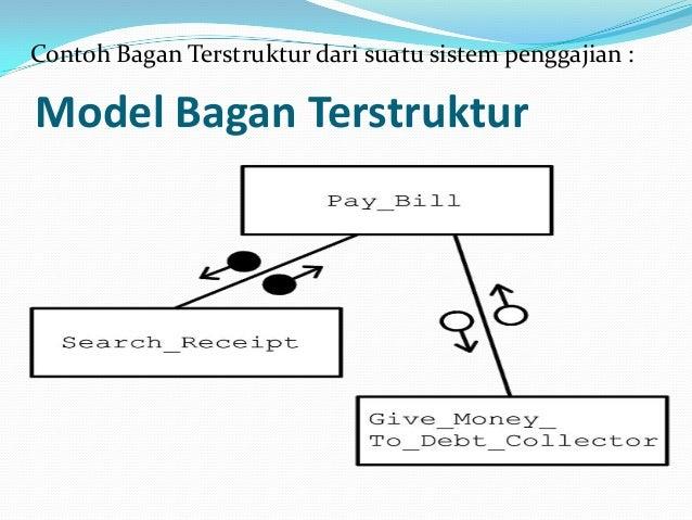 Warnier orr diagram adalah automotive wiring diagram tugas si kelompok 5 rh slideshare net venn diagram in visio entity relationship diagram ccuart Gallery