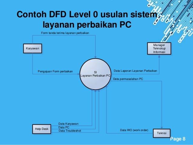 Tugas si kelompok 8 8 contoh dfd level 0 ccuart Gallery