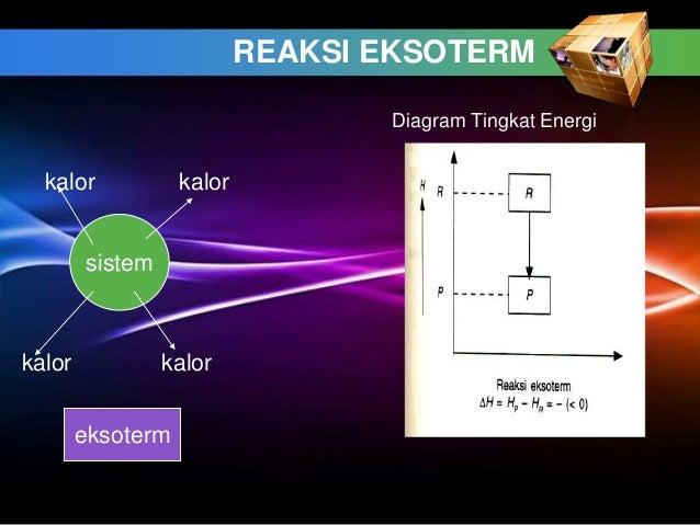 Termokimia 26 reaksi eksoterm diagram tingkat energi ccuart Images