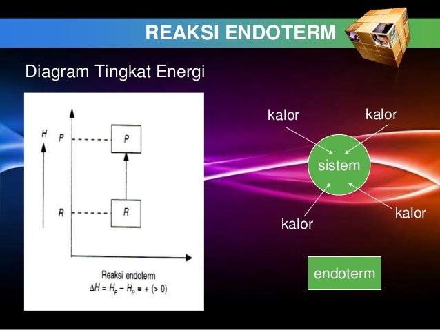 Termokimia 28 reaksi endoterm diagram tingkat energi ccuart Gallery