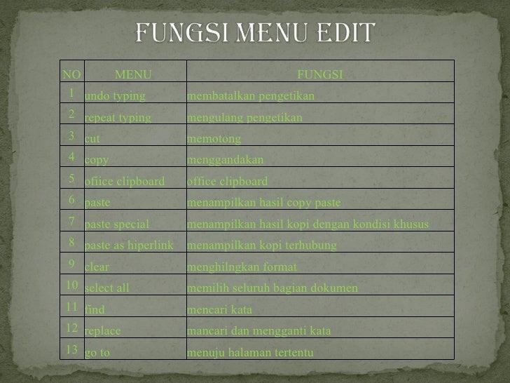 NO MENU  FUNGSI 1 undo typing membatalkan pengetikan 2 repeat typing  mengulang pengetikan 3 cut memotong 4 copy mengganda...