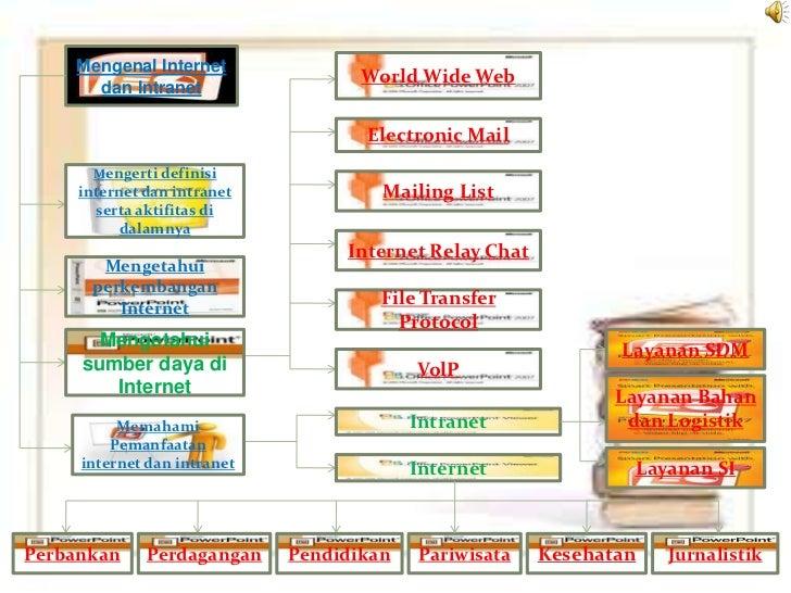 Mengenal Internet                                    World Wide Web      dan Intranet                                    E...