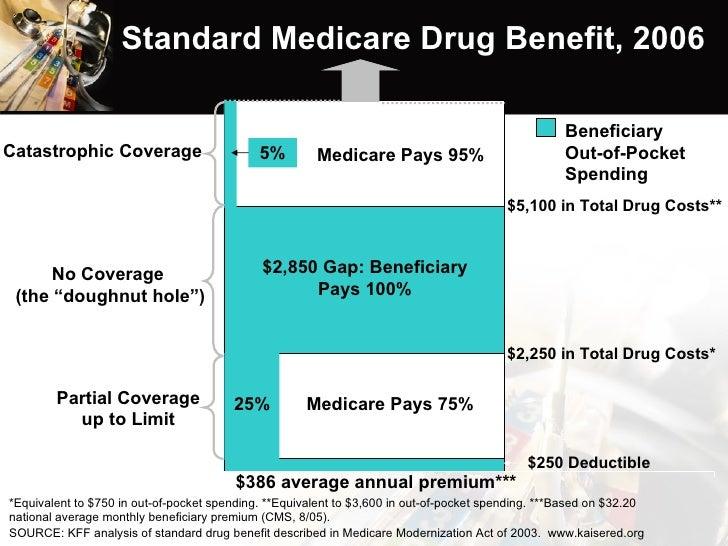 Standard Medicare Drug Benefit, 2006 $386 average annual premium*** $250 Deductible $2,250 in Total Drug Costs* $5,100 in ...