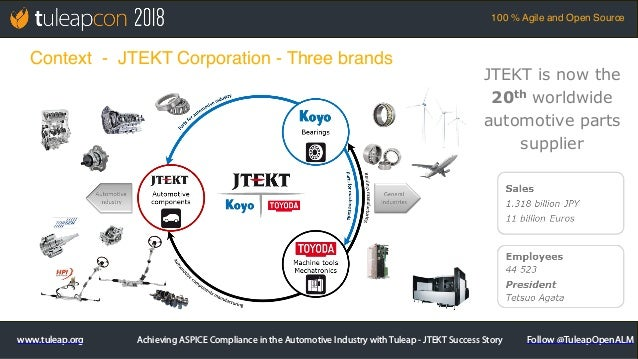 TuleapCon 2018. Achieving SPICE in the Automotive Industry  Slide 3
