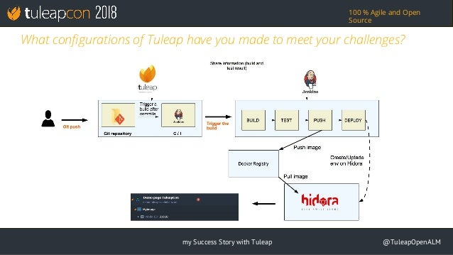 TuleapCon 2018  CI and Delivery with Docker and Tuleap