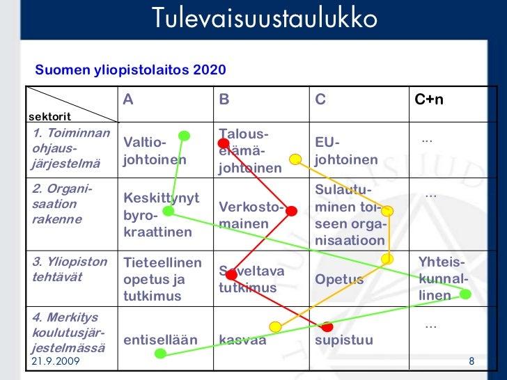 Tulevaisuustaulukko