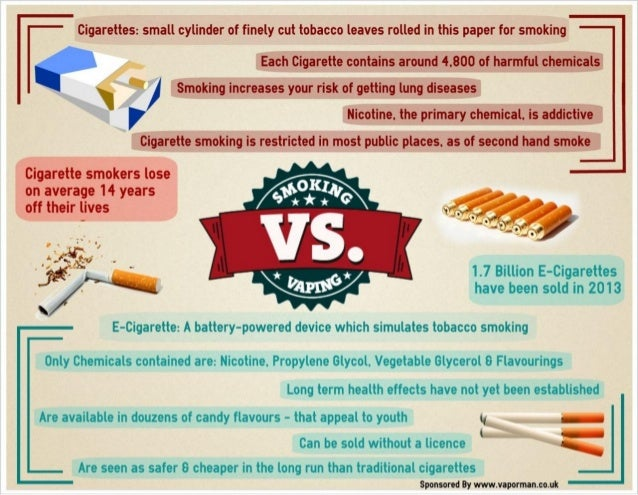 Vaping Vs Smoking Lungs >> Smoking Vs Vaping