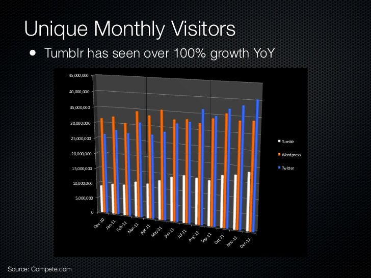 """Unique Monthly Visitors      • Tumblr has seen over 100% growth YoY                  45,000,000""""                  40,000,0..."""