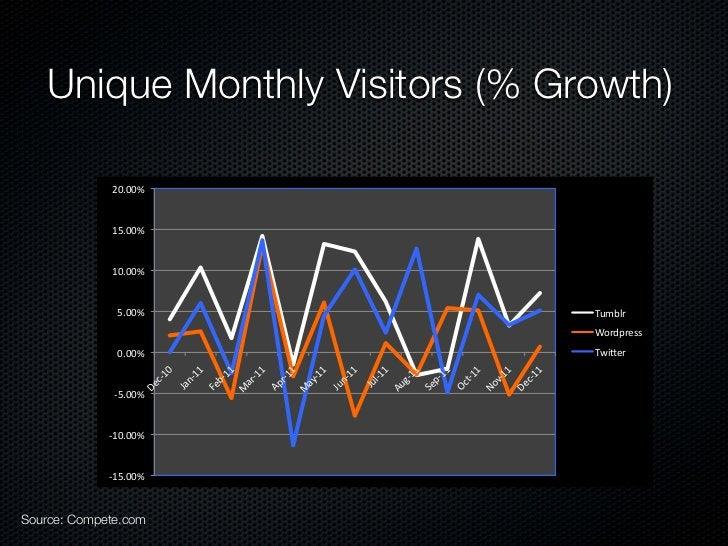 Unique Monthly Visitors (% Growth)             20.00%             15.00%             10.00%              5.00%            ...