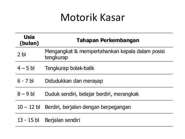Tabel Standar Perkembangan Bayi dan Balita