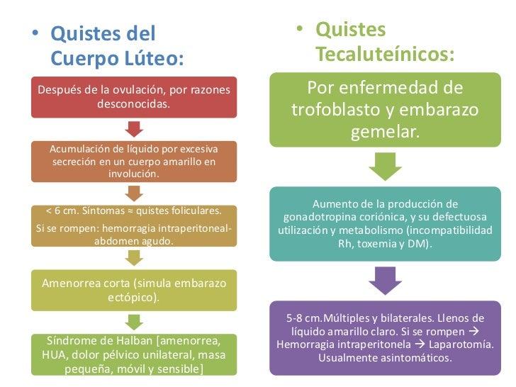 Quistes tecaluteinicos pdf