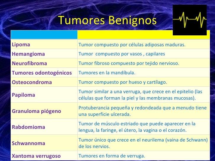 Tumores Benignos Lipoma Tumor compuesto por células adiposas maduras. Hemangioma Tumor  compuesto por vasos , capilares  N...