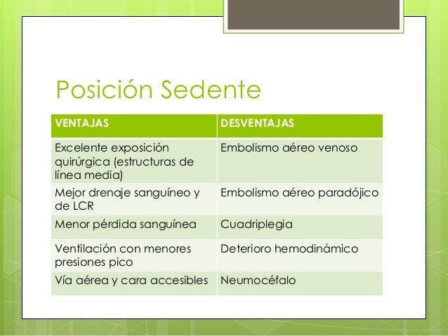 Posición Sedente VENTAJAS  DESVENTAJAS  Excelente exposición quirúrgica (estructuras de línea media)  Embolismo aéreo veno...