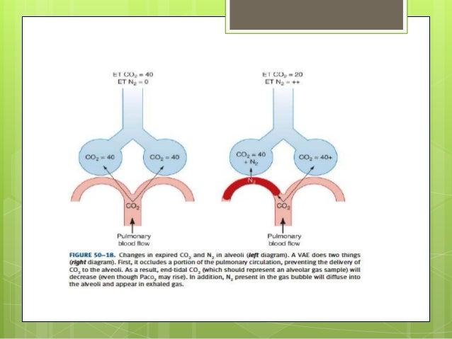 Embolismo aéreo venoso  Tratamiento  Irrigación del campo qx con líquidos y aplicación de material oclusivo a hueso  Com...