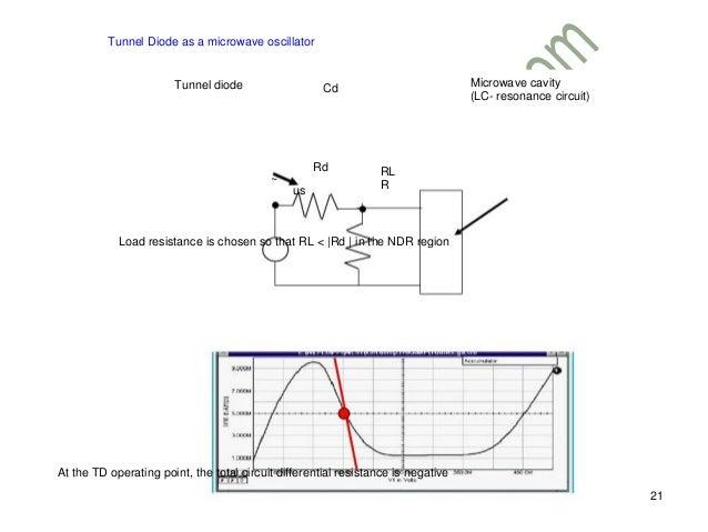tunnel diode  esaki diode
