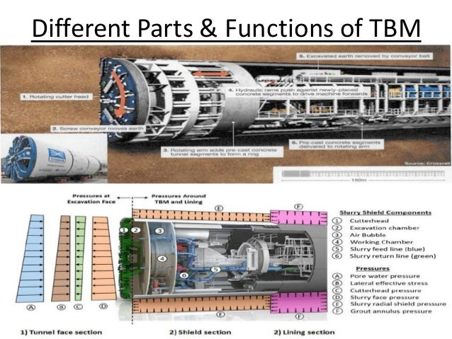 Tunneling & Drilling Equipments