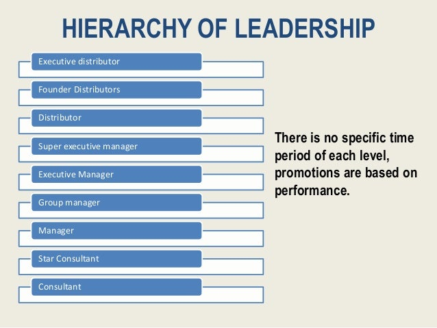 HIERARCHY OF LEADERSHIP There is no specific time period of each level, promotions are based on performance. Executive dis...